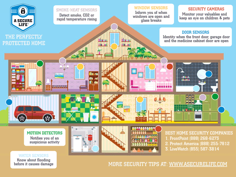 Home Security Equipment Locations Infographic