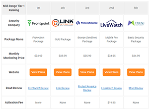 Home Security Systems Cost Comparison Table