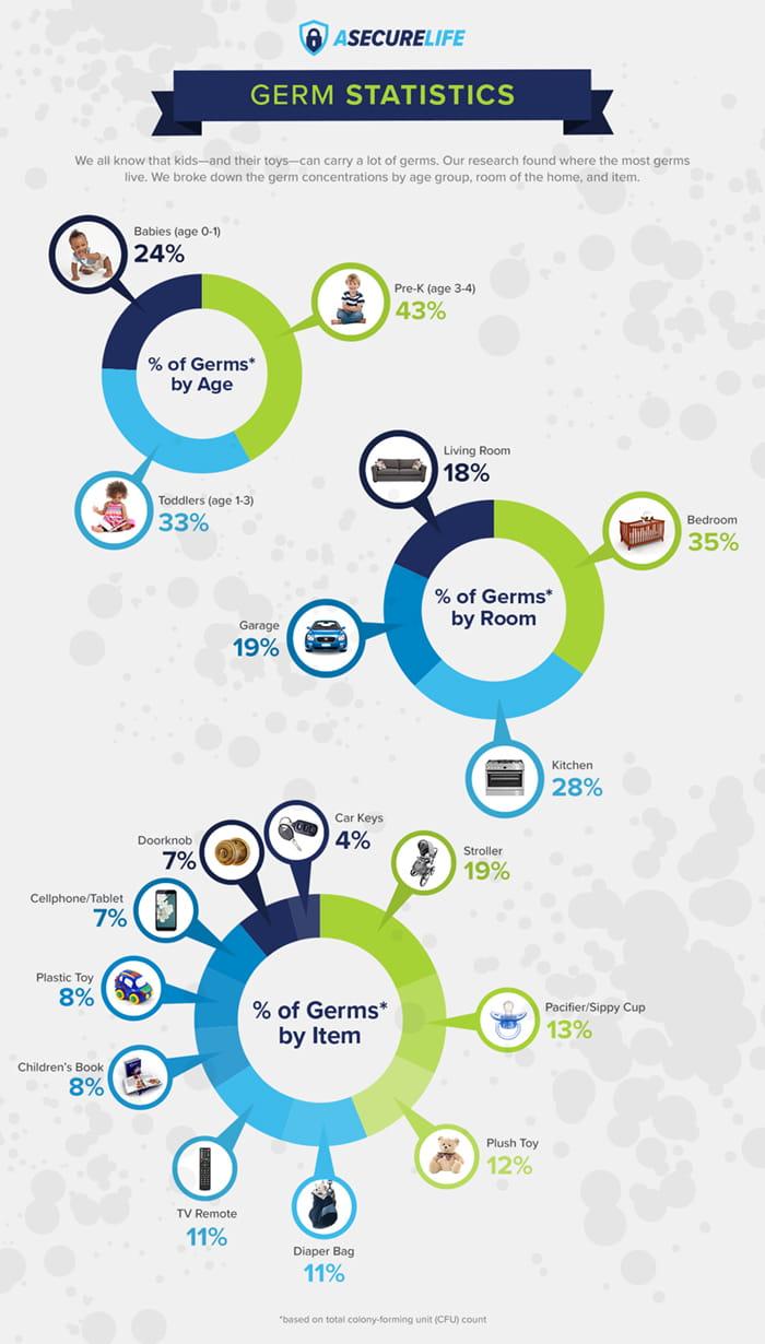 germ statistics