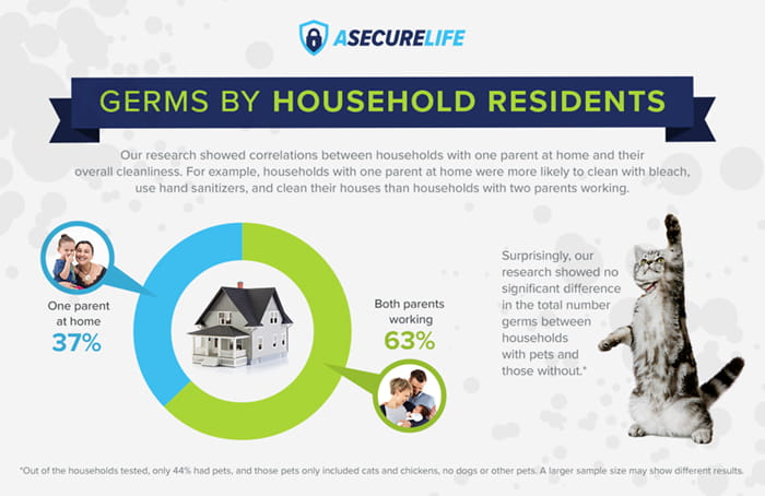 germs by household resident