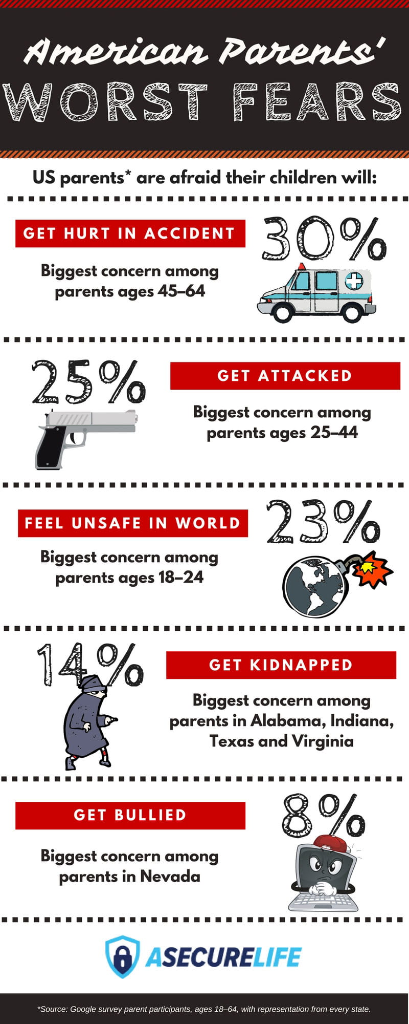 American Parents' Worst Fears Infographic