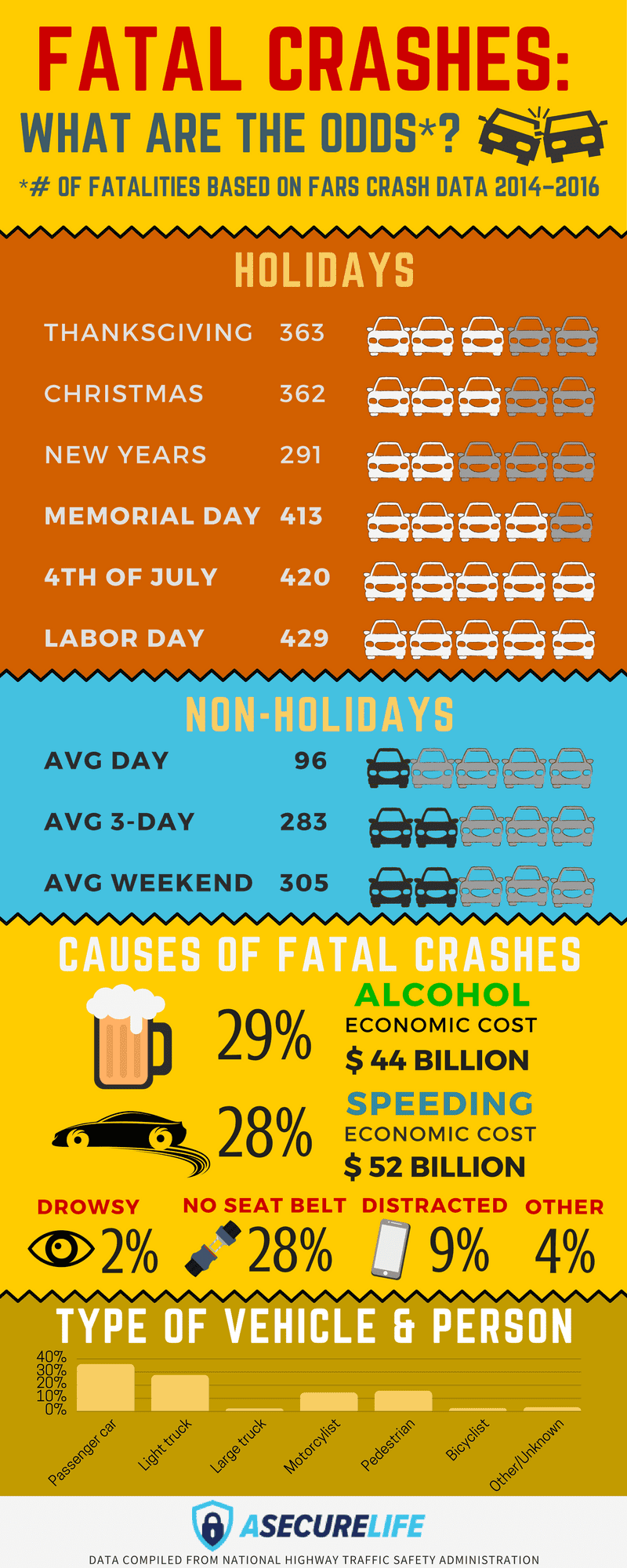 thanksgiving travel fatal crashes infographic