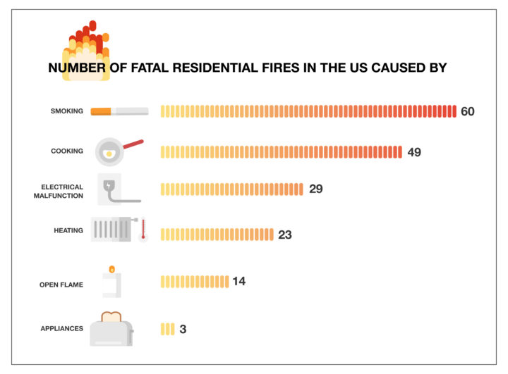 what is the most common cause of wildfires