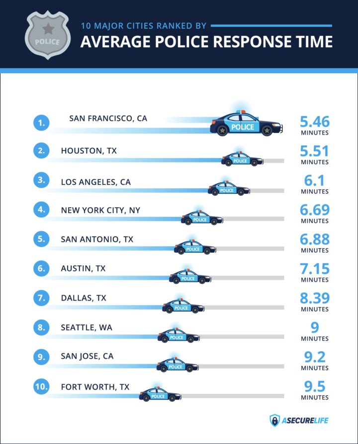What Is The Average Police Response Time in the US