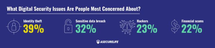 2019's Best Identity Theft Protection Services | ASecureLife com