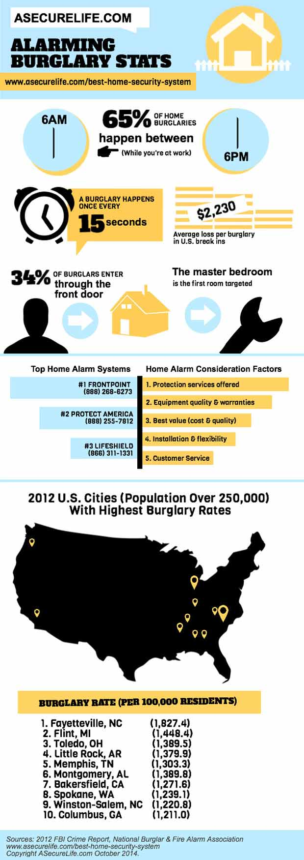 Home Burglary Statistics: Will Your Home be Broken Into?