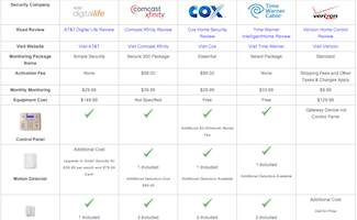 Comcast Home Security vs Cox vs AT&T vs Time Warner