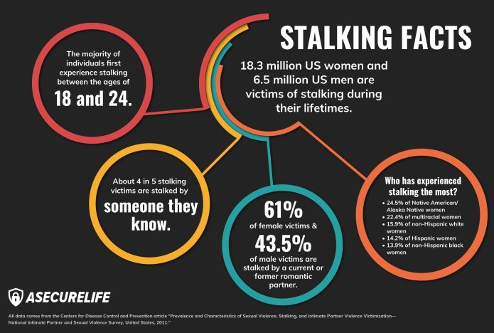 What Are The Signs Of A Stalker? | ASecureLife com