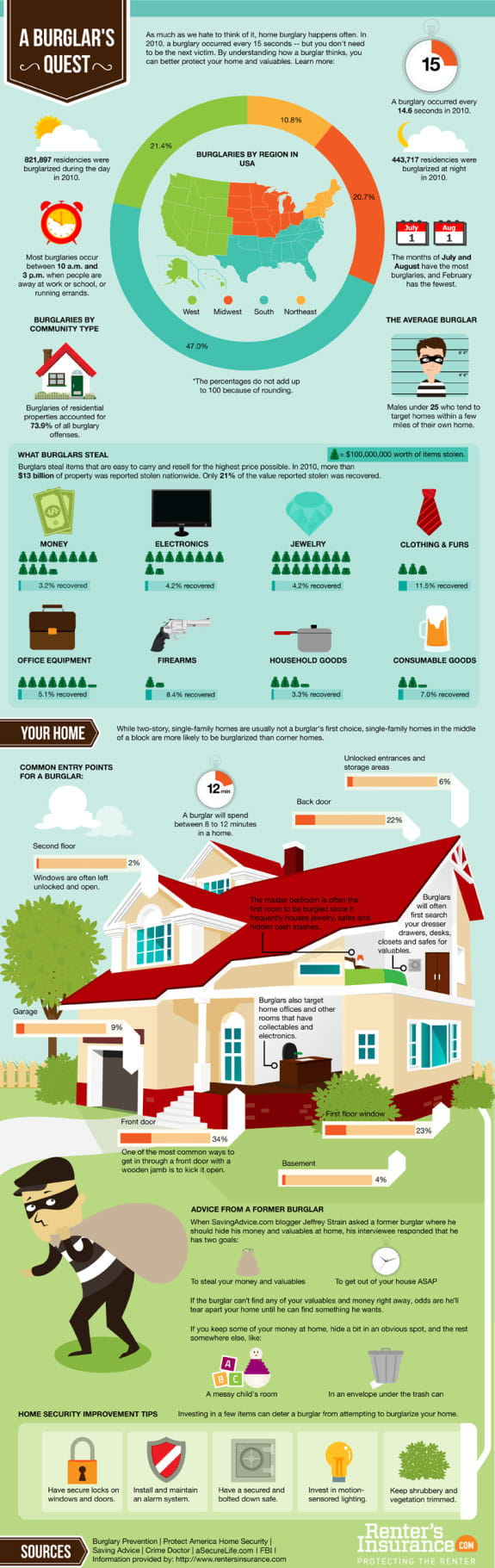 Security Infographic A Burglar 39 S Quest
